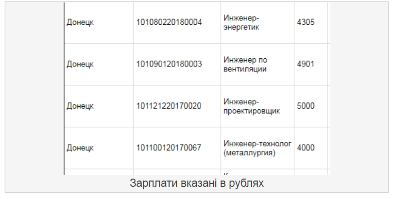 """Жалюгідні копійки: стало відомо про жебрацькі зарплати в """"ДНР"""""""