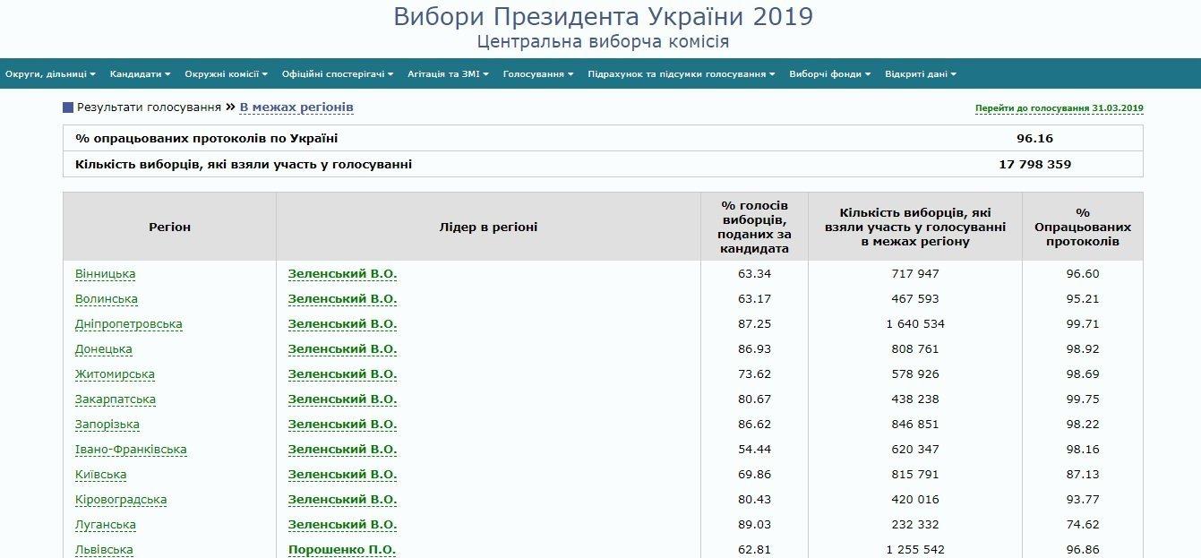 Зеленський проти Порошенка: стало відомо, в яких областях перемогли кандидати