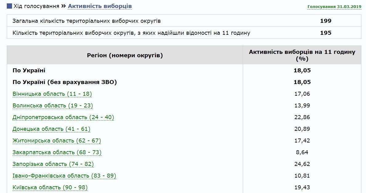 Вибори президента України: з'явилися перші дані щодо явки на дільницях