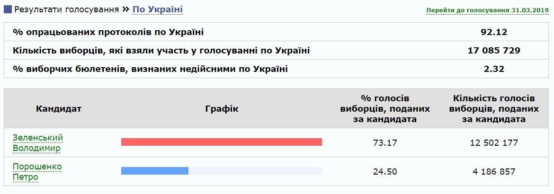 ЦВК опрацювала понад 90% голосів: хто перемагає на виборах президента України