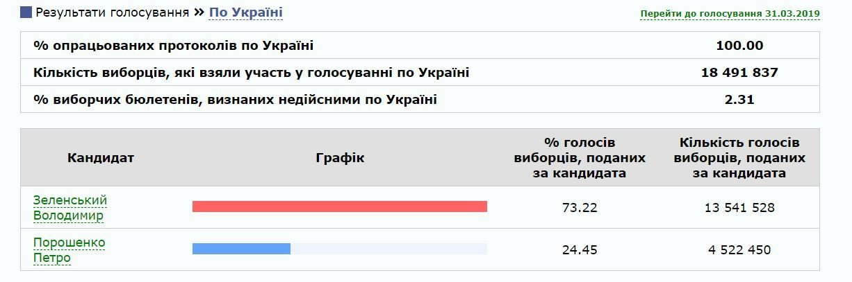 Вибори президента України: ЦВК оголосила офіційні результати