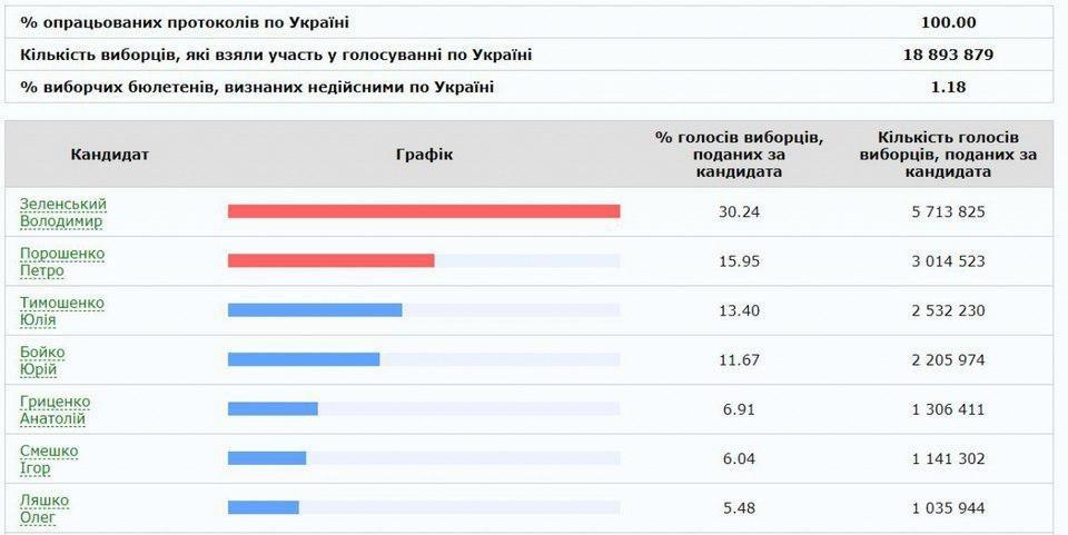 ЦИК посчитал все голоса: окончательные результаты первого тура выборов президента