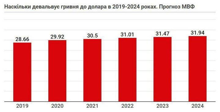 Долар по 32: у МВФ озвучили сумний прогноз для України