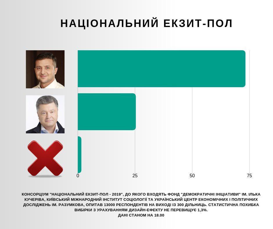 Вибори президента-2019: результати і всі подробиці другого туру