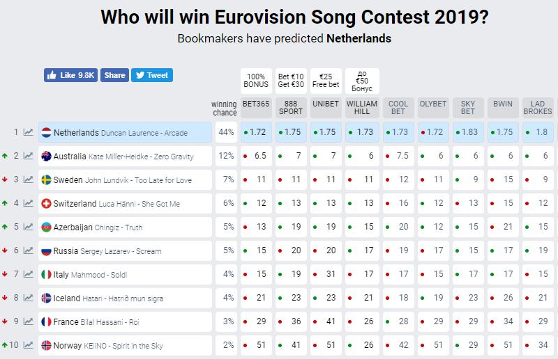 Евровидение-2019: появились свежие прогнозы букмекеров на финал