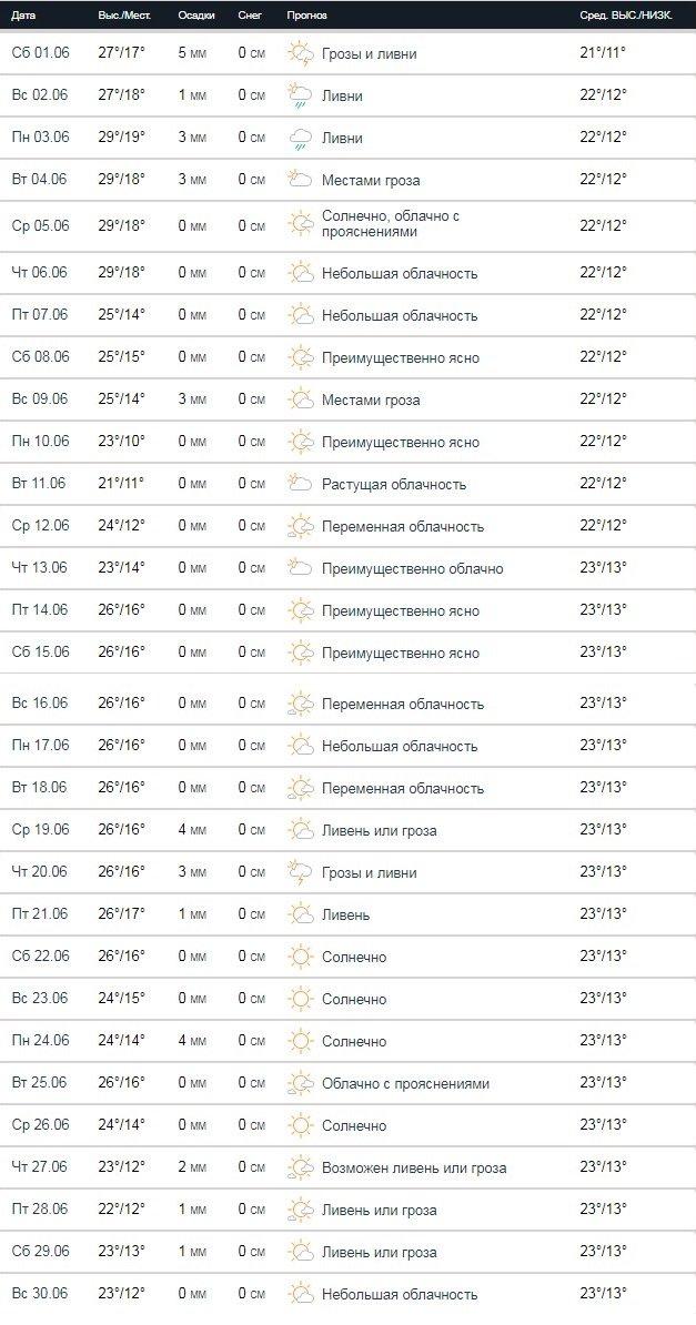 Якою буде погода в червні: опубліковано прогноз для Києва