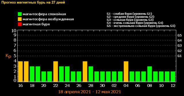 Магнітні бурі у травні: озвучено небезпечні дати