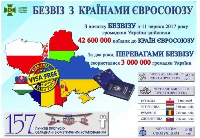Скільки українців скористалися безвізом за два роки: цікаві дані