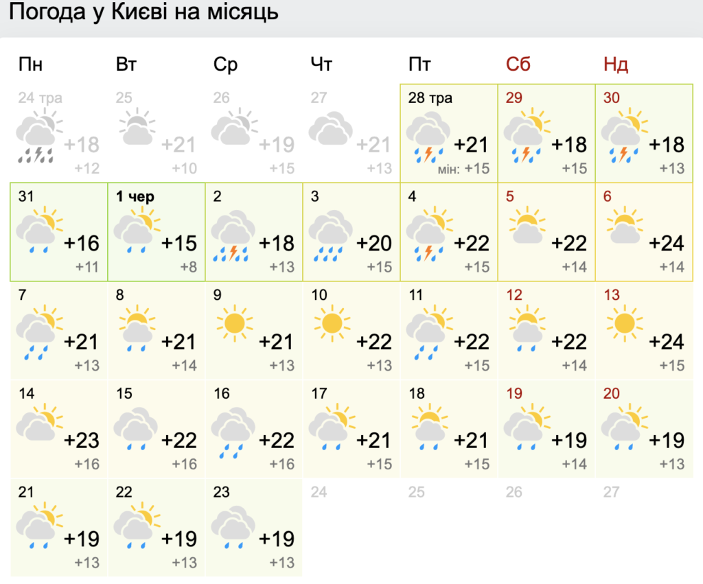 Какой будет погода в июне: опубликовано прогноз для Киева