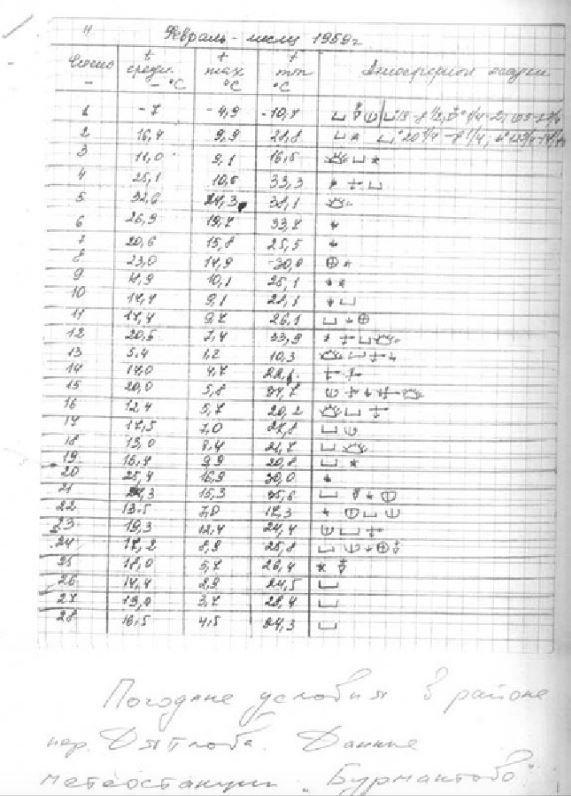 Питань ще більше: з'явились невідомі раніше факти про таємничу загибель групи Дятлова