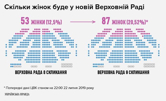 Выборы в Раду 2019: СМИ узнали, сколько женщин будет в парламенте