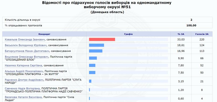 Савченко зганьбилась на позачергових виборах: пролетіла повз парламент