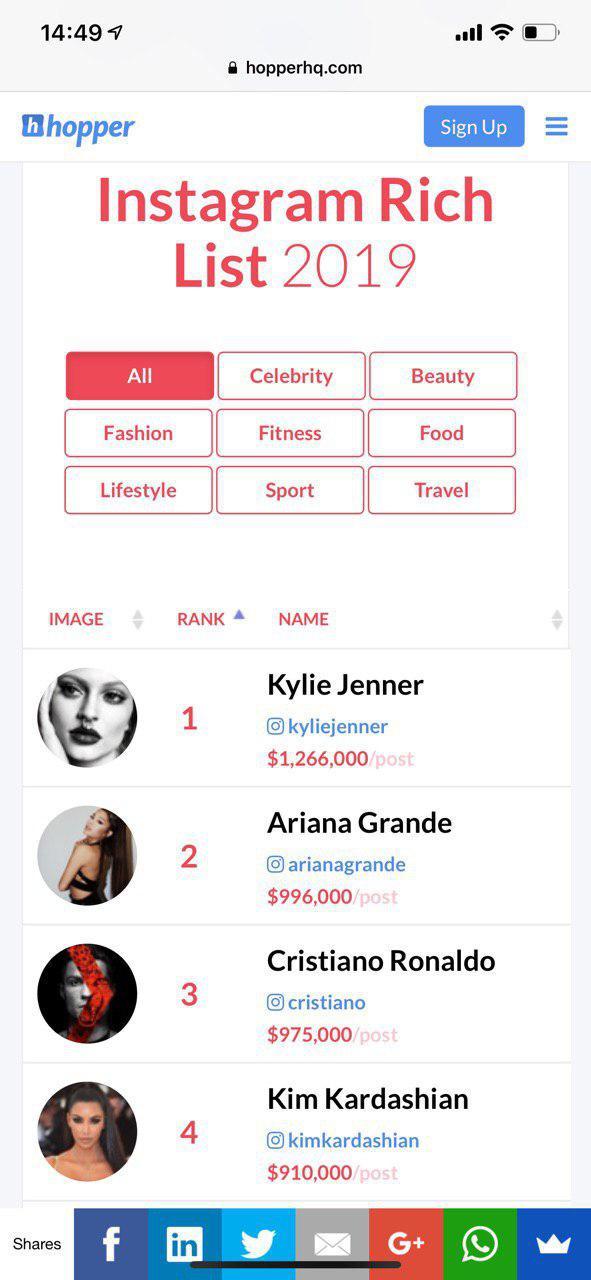 Ці зірки більше за всіх заробляють на Instagram: ТОП-5