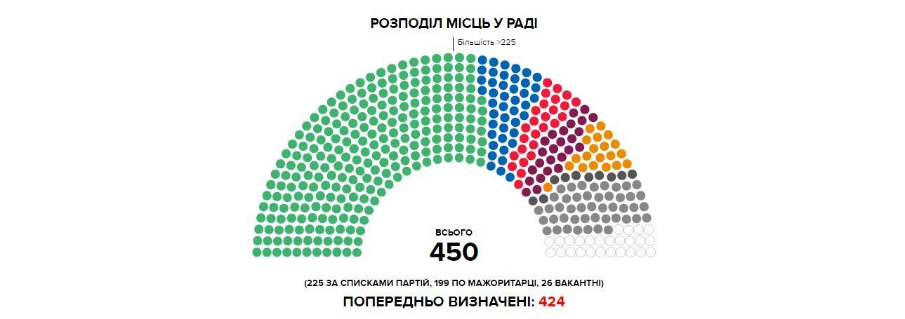 Позачергові вибори в Раду: останні результати голосування