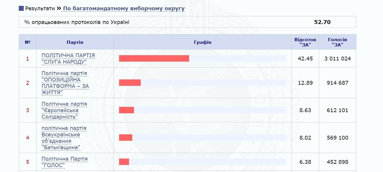 ЦИК обработала более половины протоколов: в Раду проходят пять партий