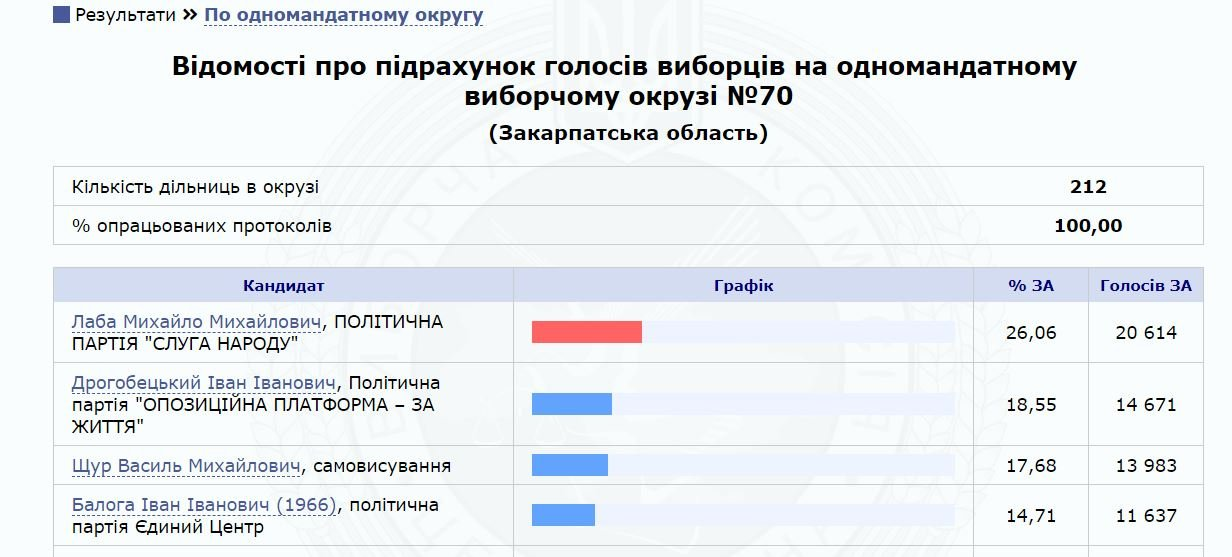 У Закарпатті кухар «отруїв» членів окружної виборчої комісії: подробиці НП на виборах