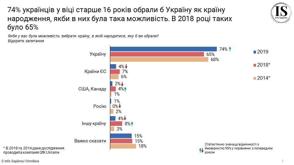Три из четырех украинцев счастливы родиться в своей стране: исследование