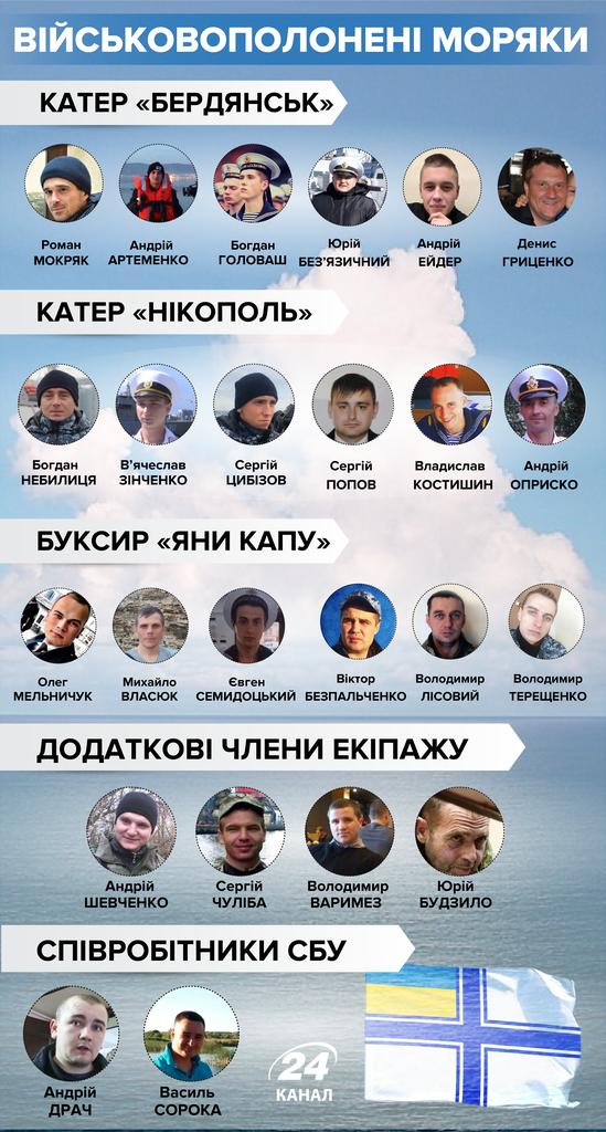 Обмін полоненими між Україною і РФ несподівано перенесли: що відбувається