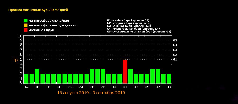 На українців чекає справжня магнітна буря – вже озвучено дату