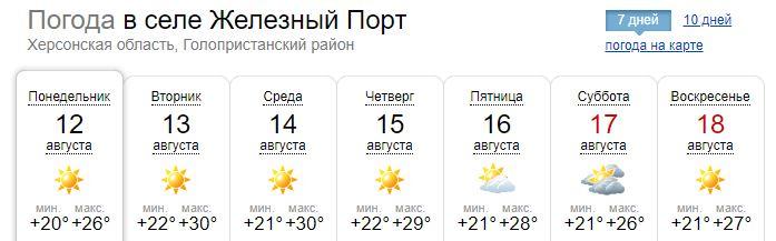 «Огненные» градусы: какая погода будет на курортах Украины до конца недели