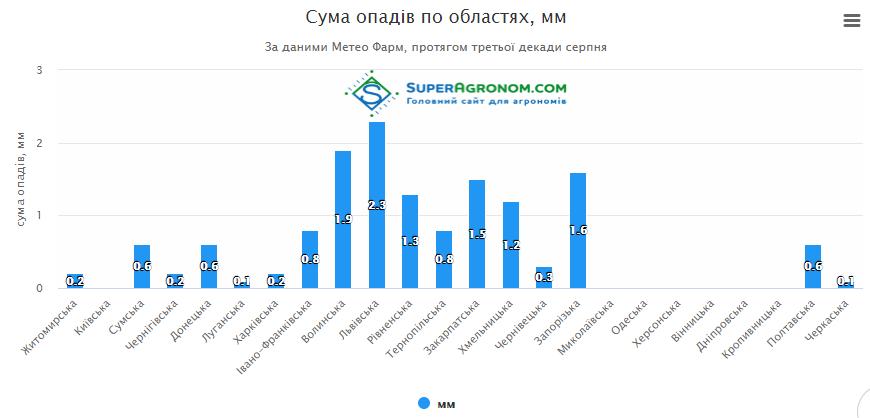 Кінець літа в Україні побив сумний погодний рекорд