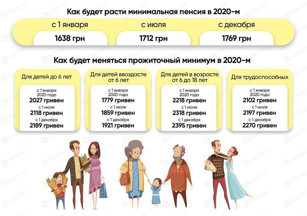Як буде зростати мінімальна пенсія та прожитковий мінімум у 2020 році: інфографіка