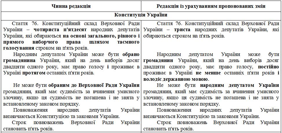Сокращение количества депутатов до 300: в Раде состоялось первое голосование