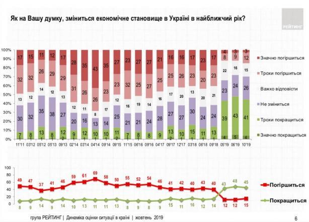 Кому жити стало краще: які зміни зафіксували українці