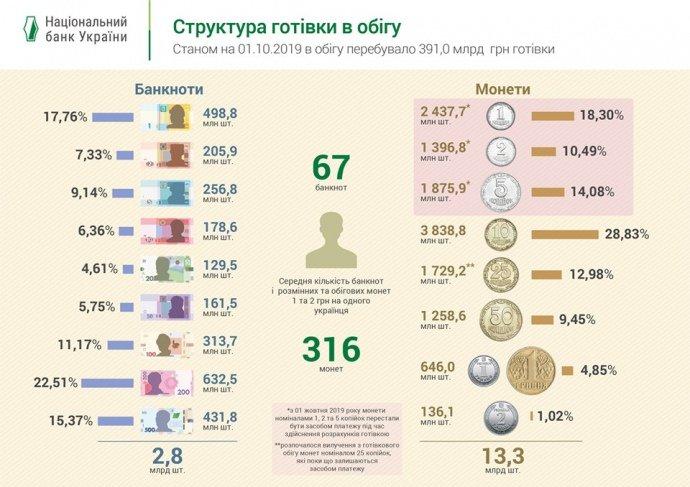 Количество наличности на каждого украинца: интересные данные НБУ