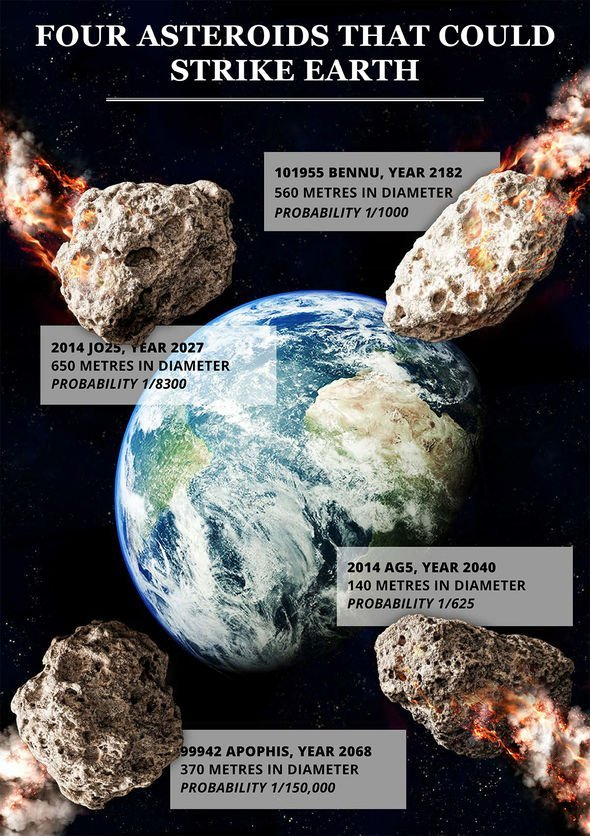 is asteroid hitting earth - 1 день 590×836