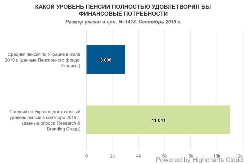 Пенсия, на которую можно прожить: украинцы озвучили сумму