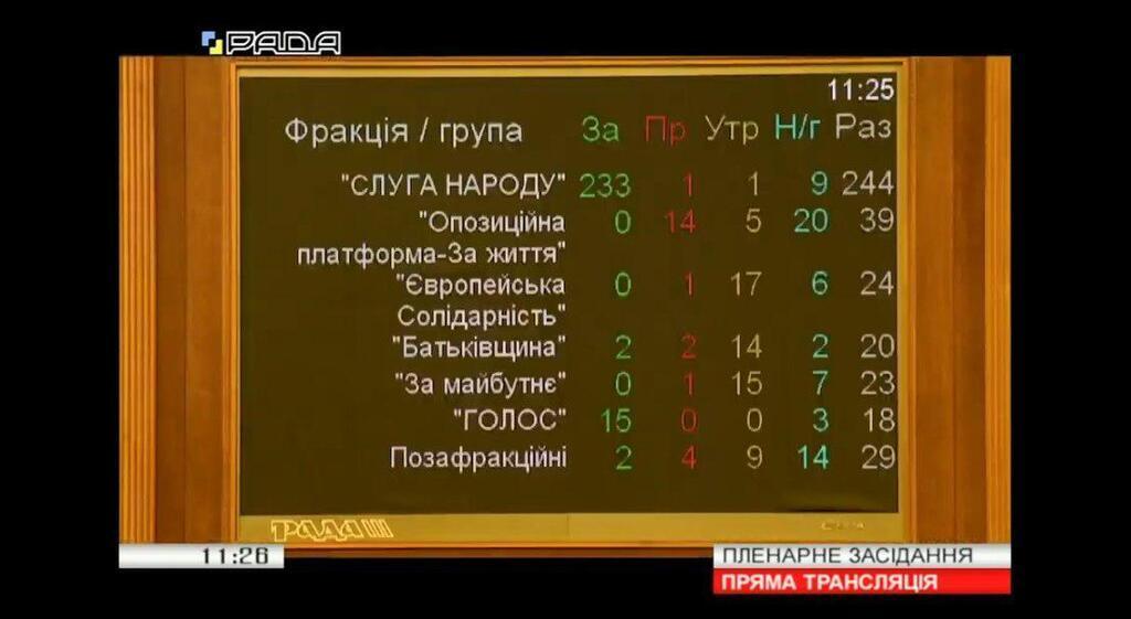 Українцям почнуть платити за скарги на корупціонерів: Рада ухвалила рішення