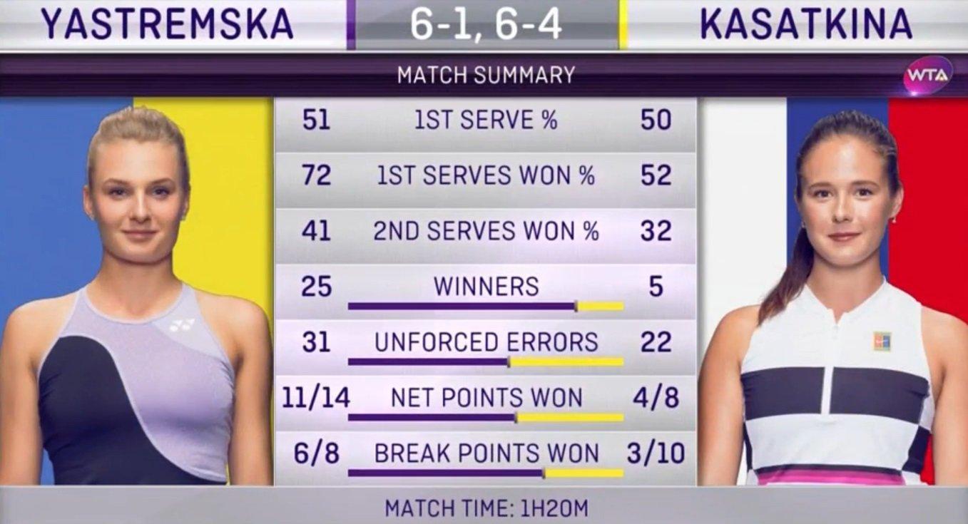 Ястремская победила россиянку в Москве и вышла в 1/8 финала
