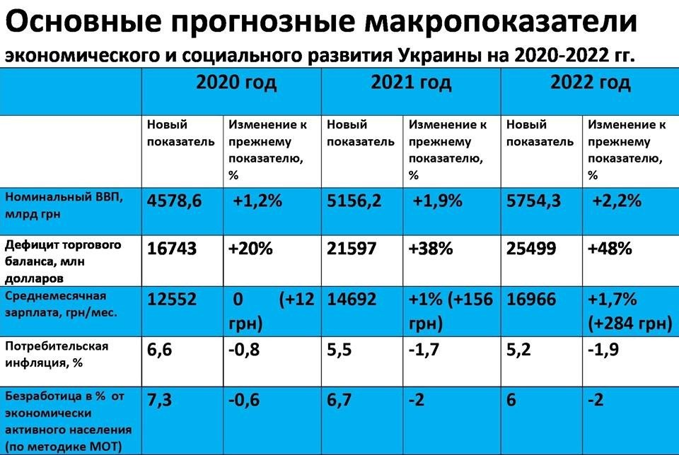 У Зеленского рассказали, как Украина будет жить через 3 года