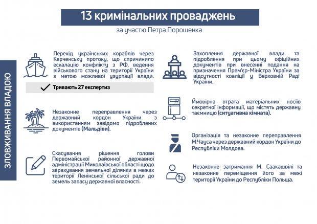 ГБР раскрыло подробности уголовных дел против Порошенко