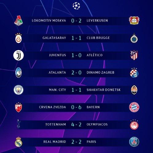 Всі результати матчів Ліги чемпіонів (26 листопада)
