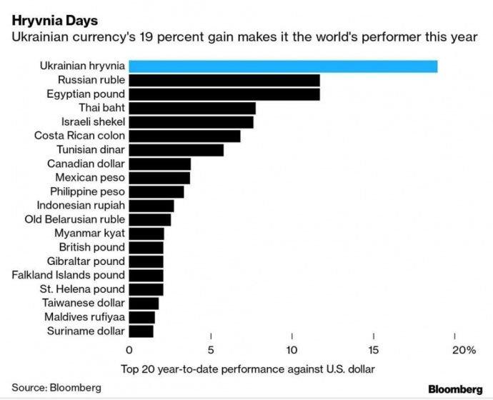 Украинская гривна установила мировой рекорд