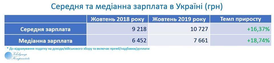"""В Україні зросла кількість працівників на """"білій"""" зарплаті"""