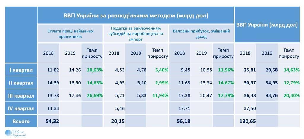 Крупнейший в Европе: ВВП в Украине показал рекордный результат