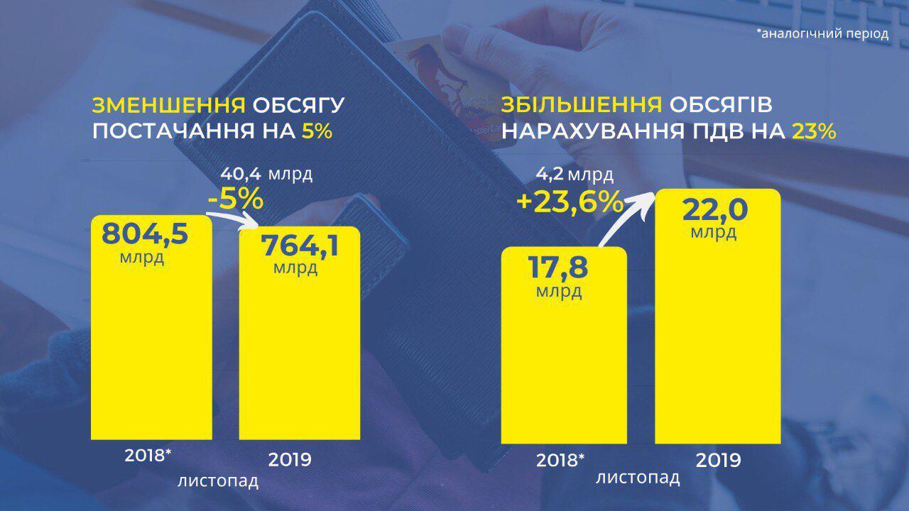 Благодаря эффективному администрированию НДС бюджет получил дополнительных 4,2 млрд грн за ноябрь, — глава ГНС Верланов