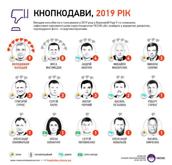 Названы 15 самых активных кнопкодавов IX созыва