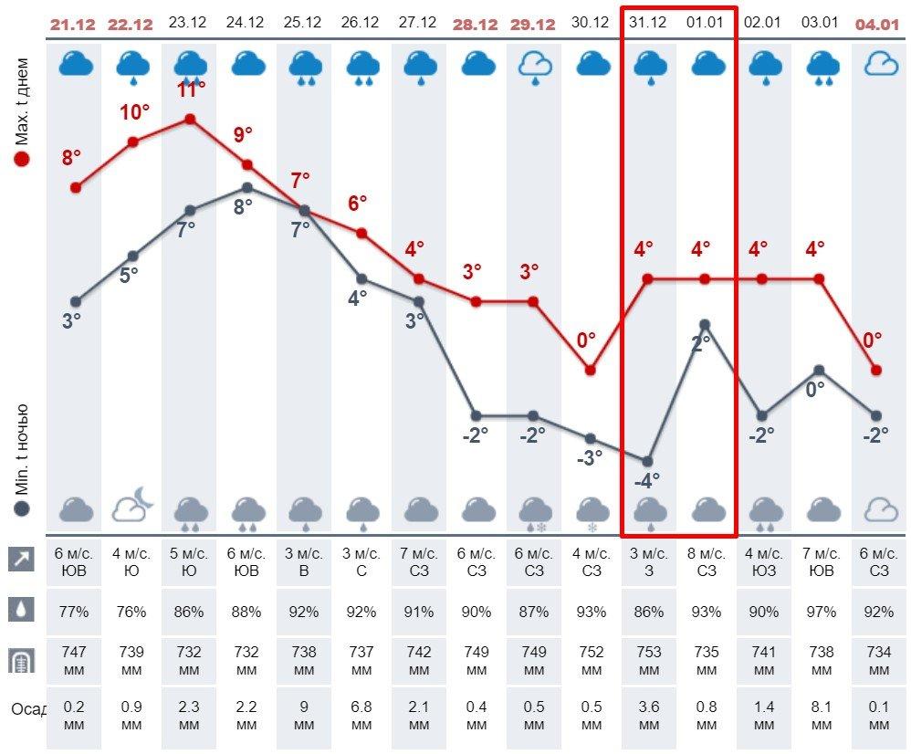 Ударят морозы: появился прогноз погоды на Новый год