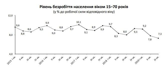 В Україні скорочується рівень безробіття: цікава статистика