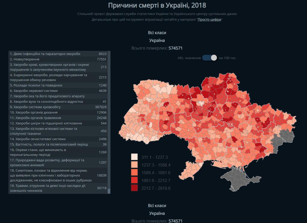 От чего чаще всего умирают украинцы: самая распространенная причина