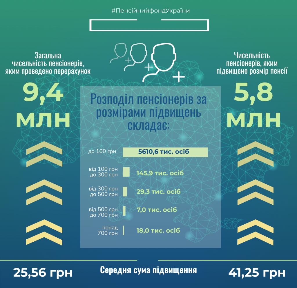 Пенсії в Україні раптово підняли: хто отримає більше у грудні