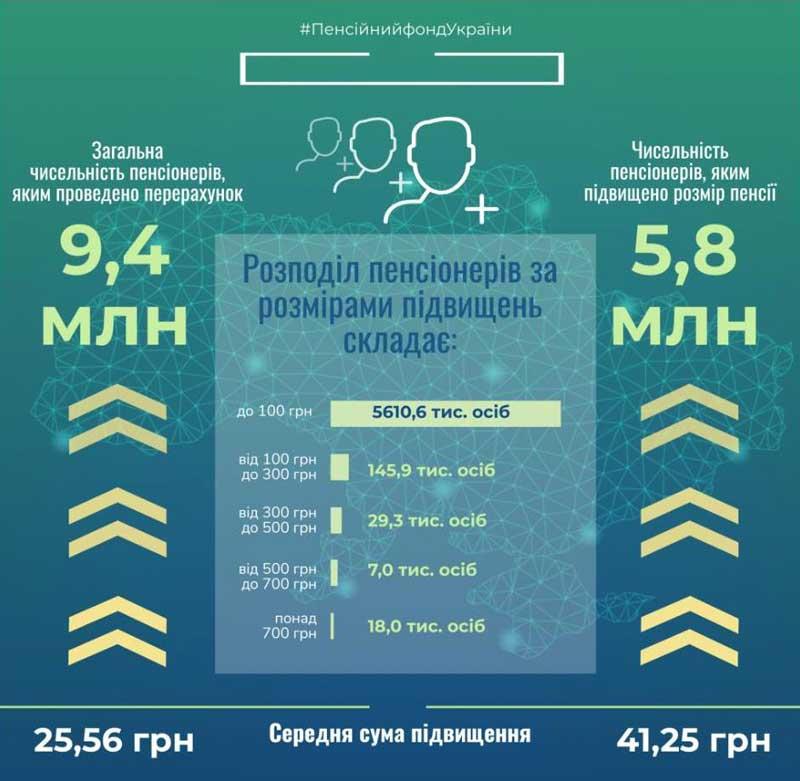 Як зміняться пенсії в Україні в 2020 році