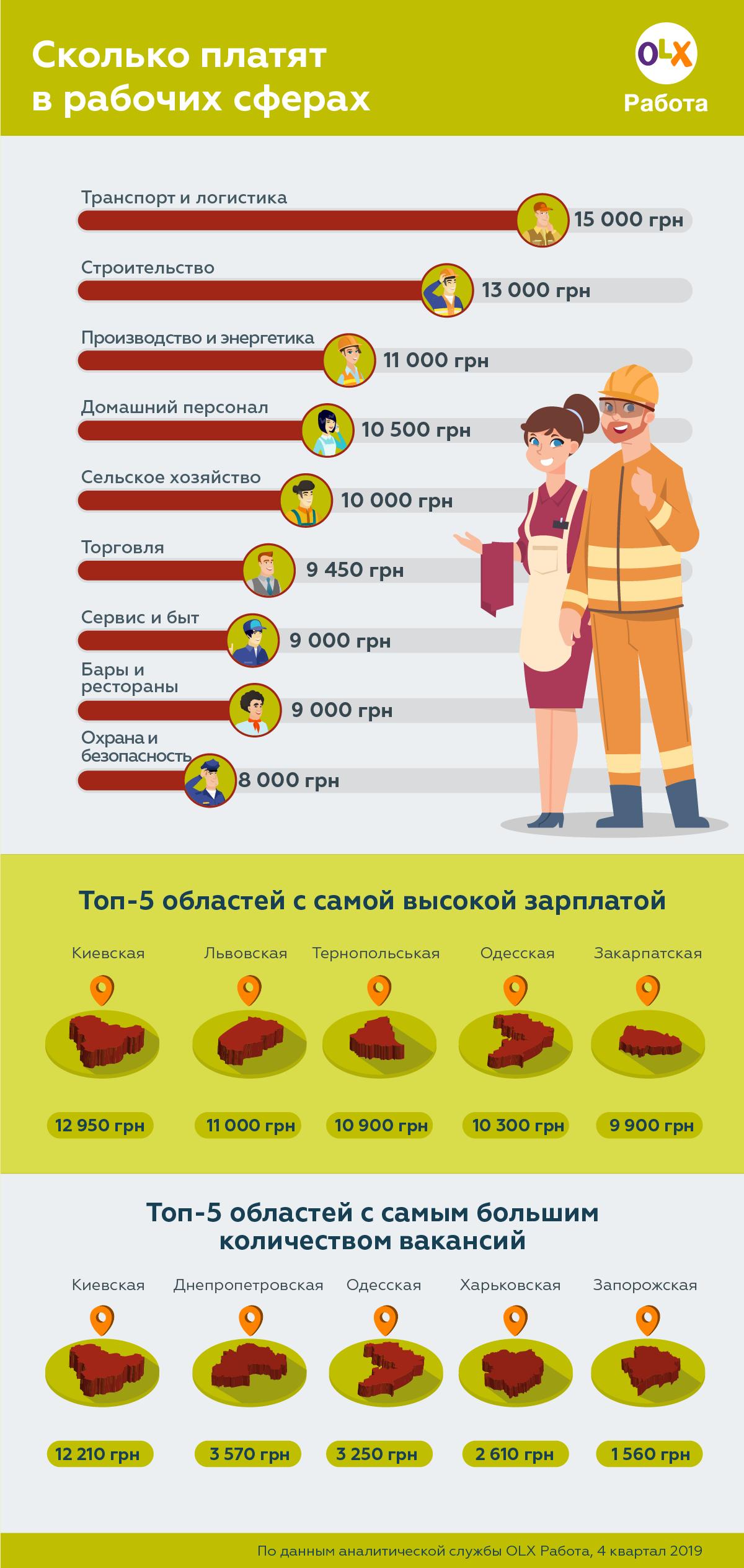Як в Україні заробити гроші: названо прибуткові професії