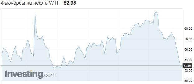 Цены на нефть обвалились из-за вспышки смертельного коронавируса: названа причина