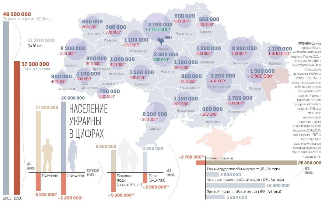 Україна катастрофічно втрачає населення: куди поділися 11 мільйонів