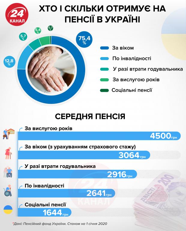 Хто і скільки отримує на пенсії в Україні: показова інфографіка